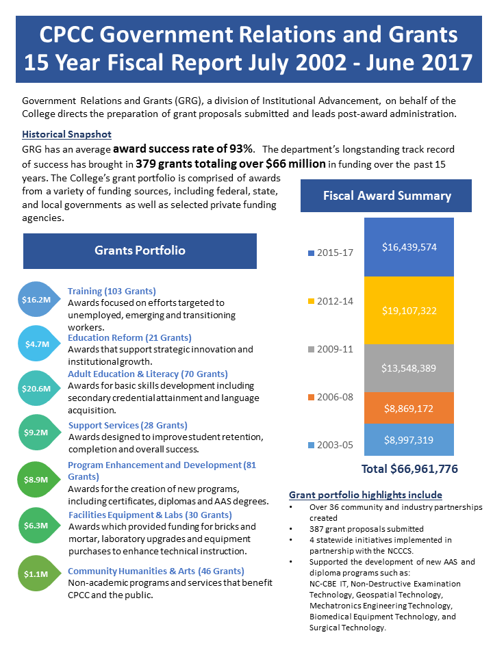 infographic of government relations and grants 15-year fiscal report (July 2002-June 2017)