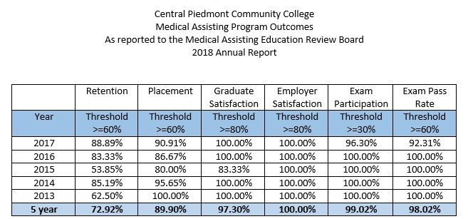 medical assisting program 5-year program outcome data 2013 - 2017